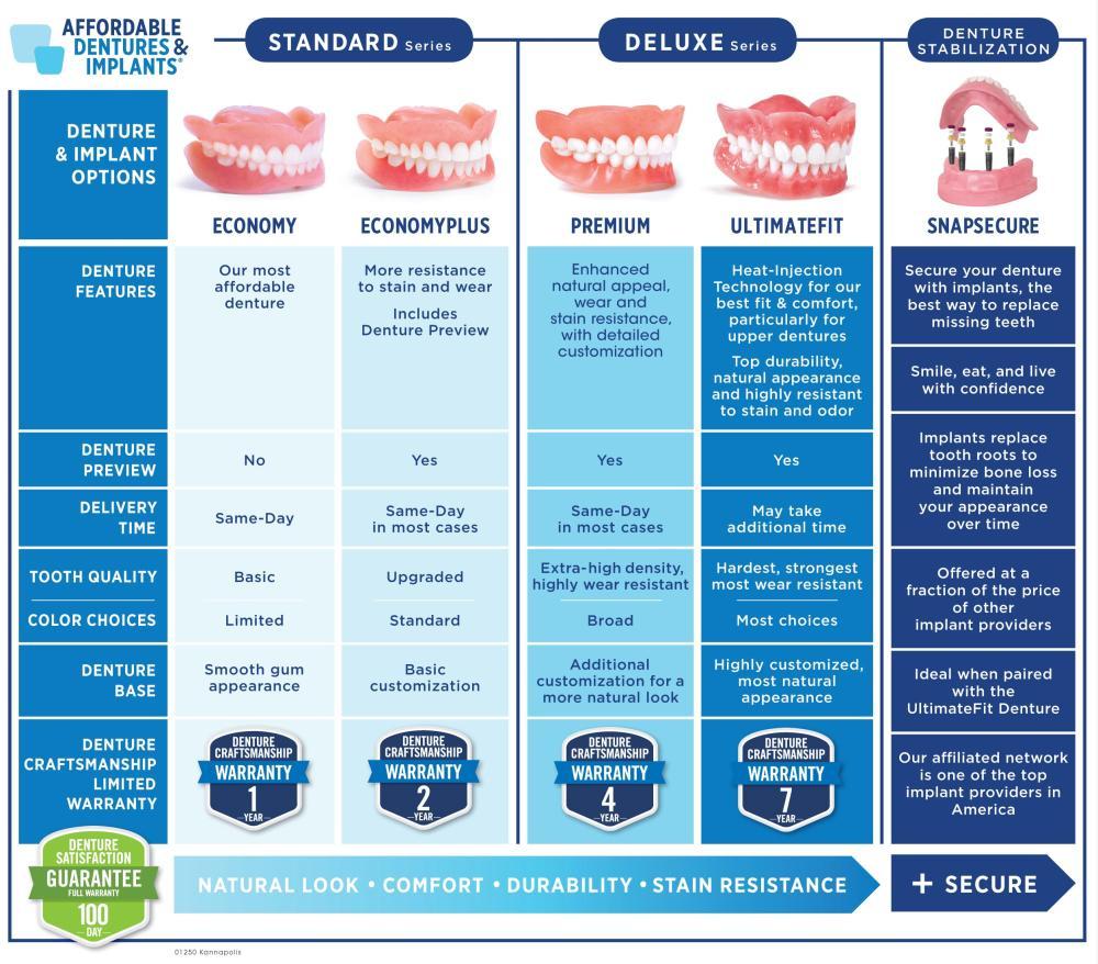 Denture Comparison