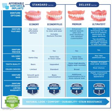 Dentures Dentist Chattanooga Tennessee Affordable Dentures In