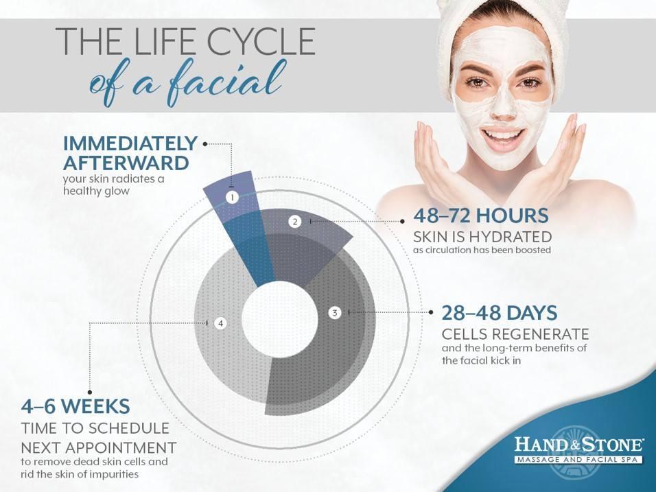 Book a facial!