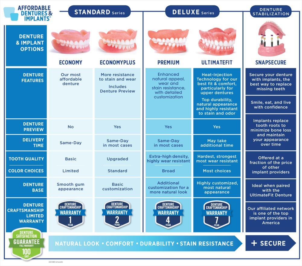 affordable tooth pinterest joeysstuff dentures assessment implants lincoln wisdom ne in melbourne sydney images on best specialising care dental dentist removal