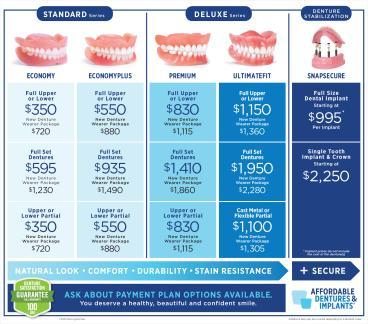 Compare Dentures