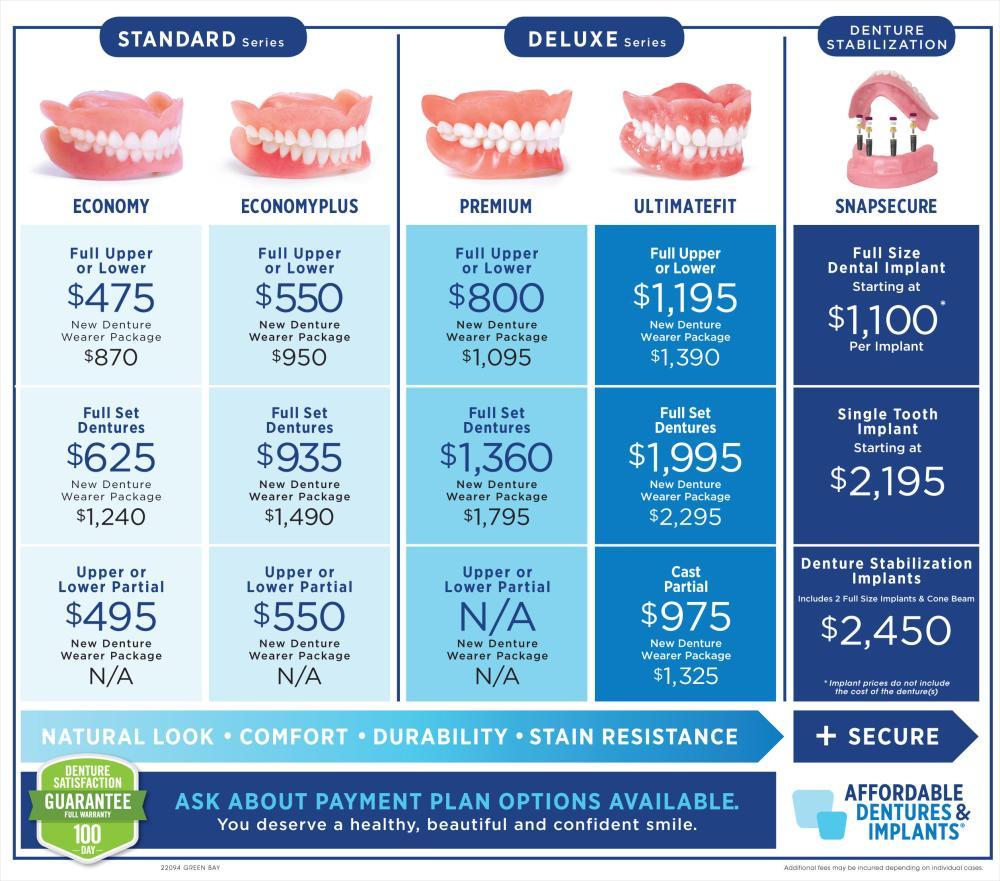 Compare Dentures Prices