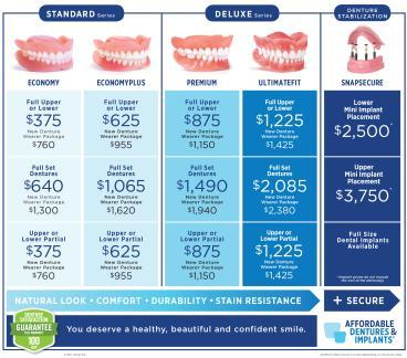 Denture Comparison-Price