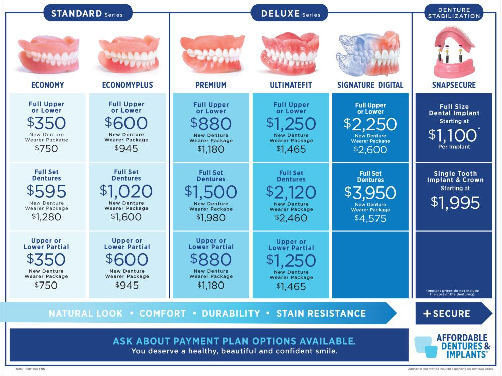 Compare Dentures Prices