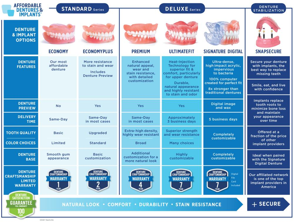 compare denture chart -tiers
