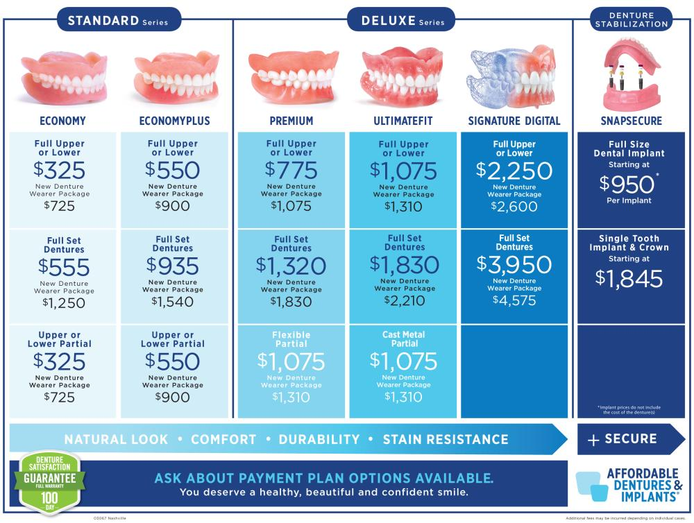 compare denture chart -price