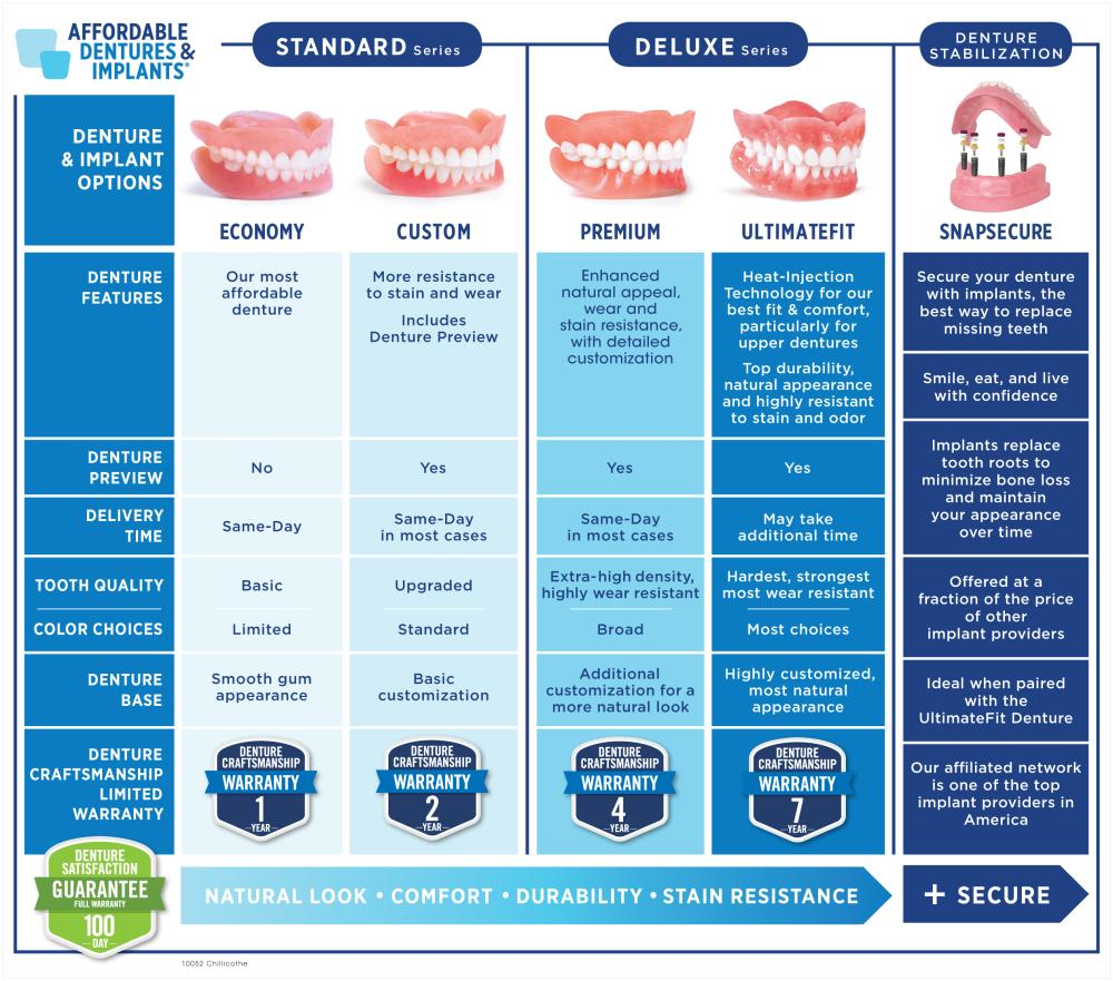 Denture Compare-Tiers