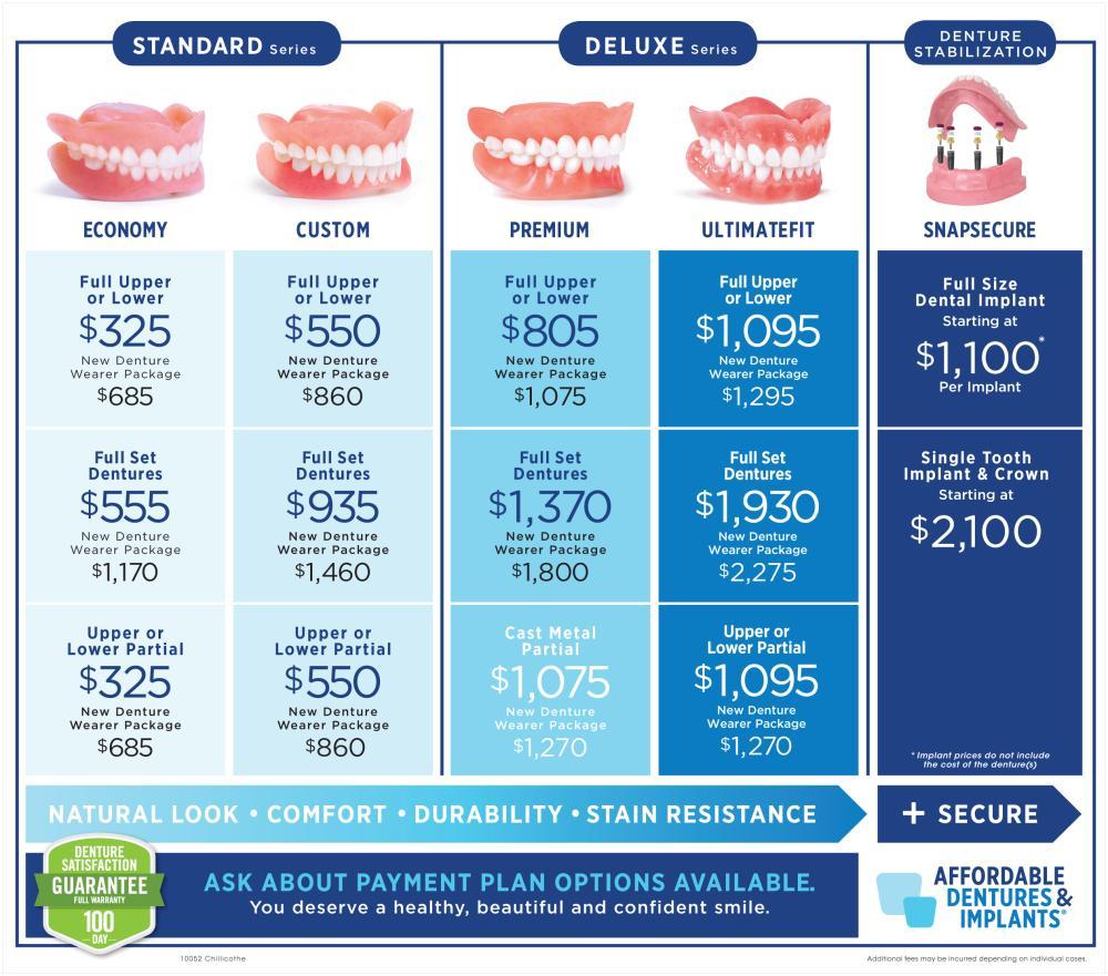 Denture Compare-Price