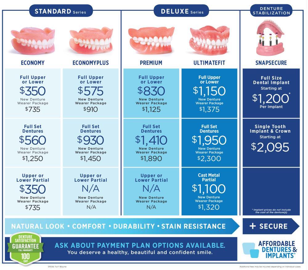 compare denture prices
