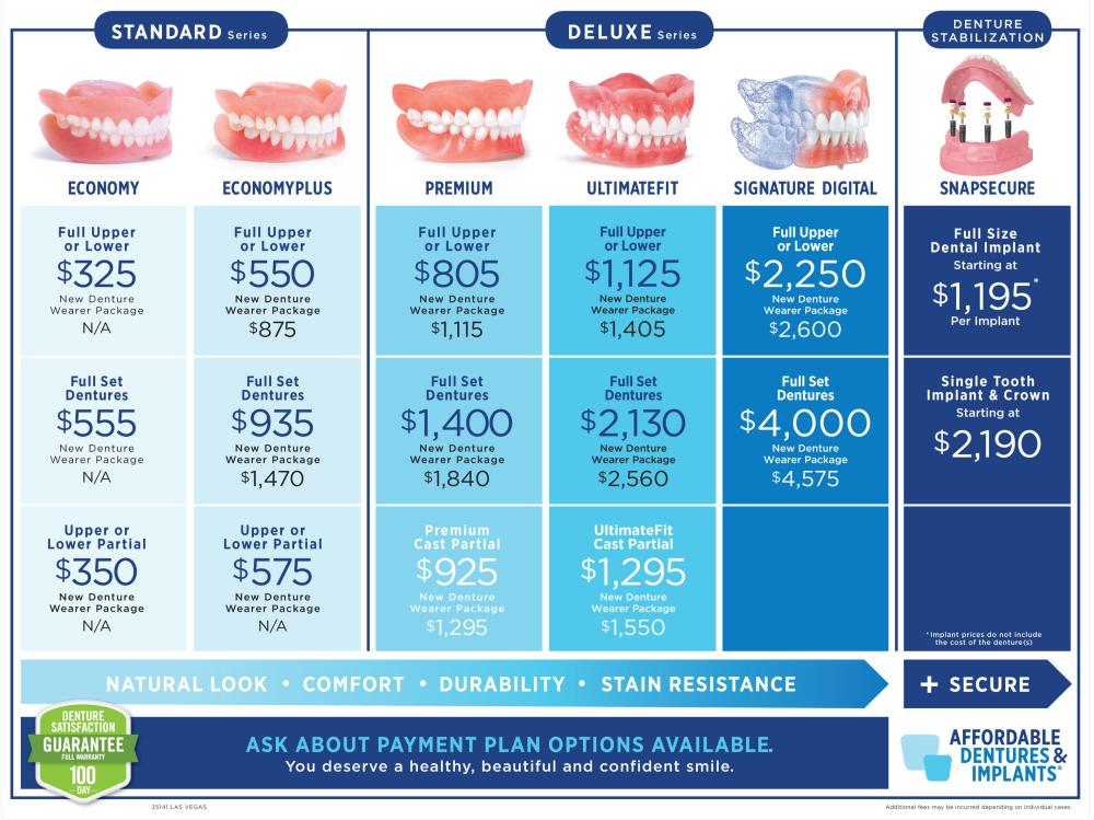 compare denture prices