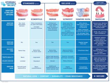 compare dentures chart