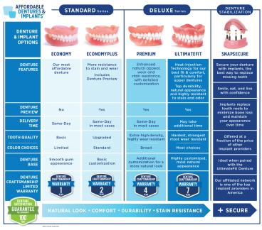 Tier Chart 2