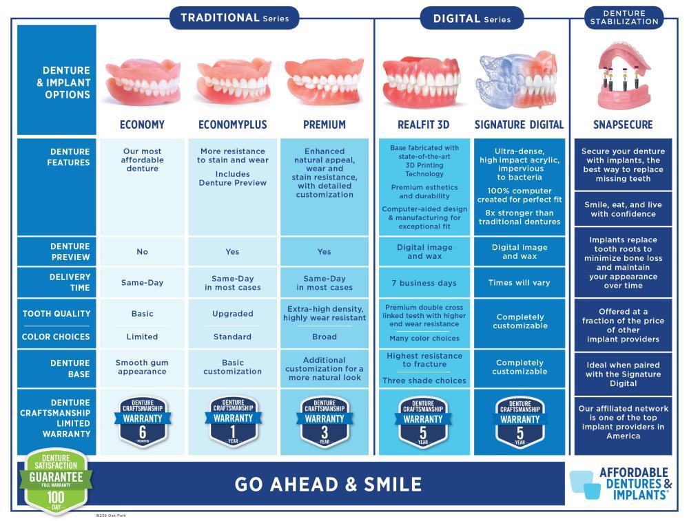 Tier Chart