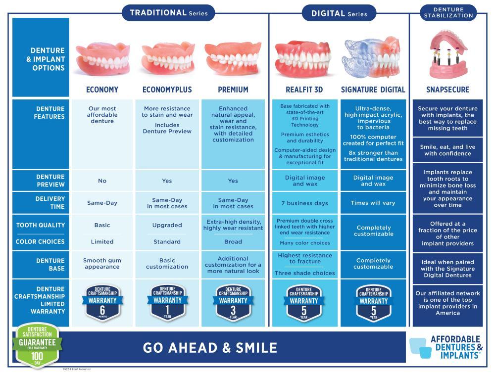 Tier Chart Compare